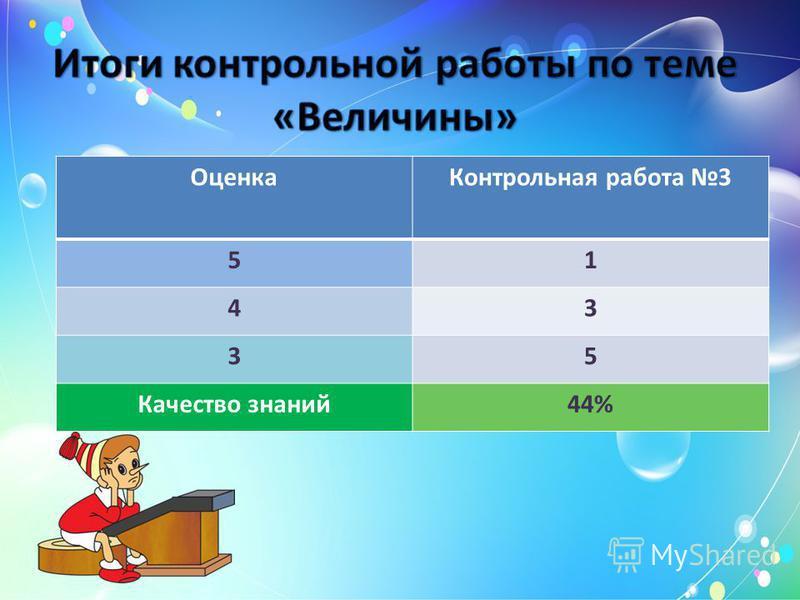 Оценка Контрольная работа 3 51 43 35 Качество знаний 44%