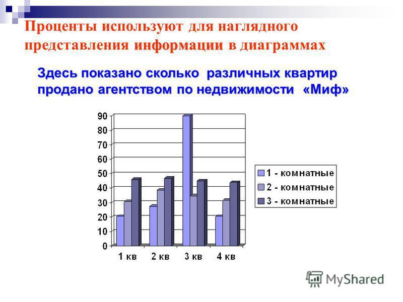 информации Проценты используют для наглядного представления информации в диаграммах Здесь показано сколько различных квартир продано агентством по недвижимости «Миф»