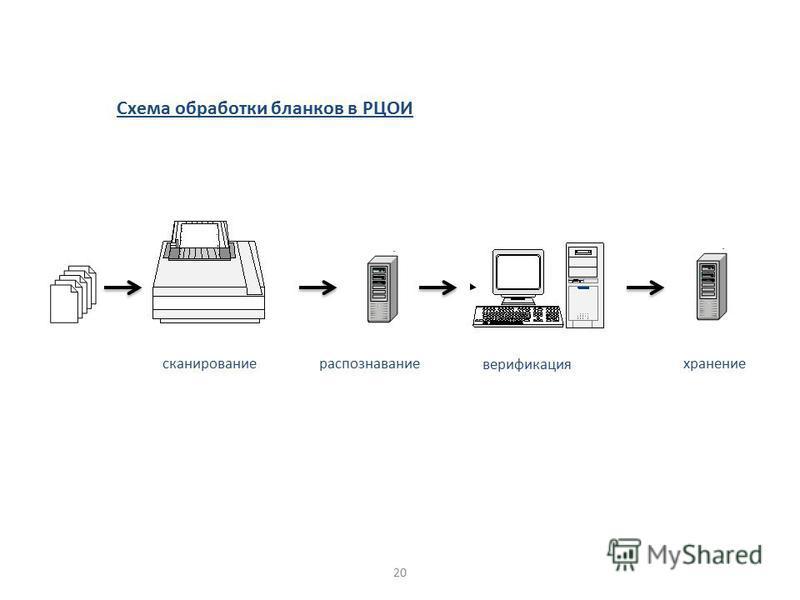 Схема обработки бланков в РЦОИ верификация сканирование распознавание хранение 20