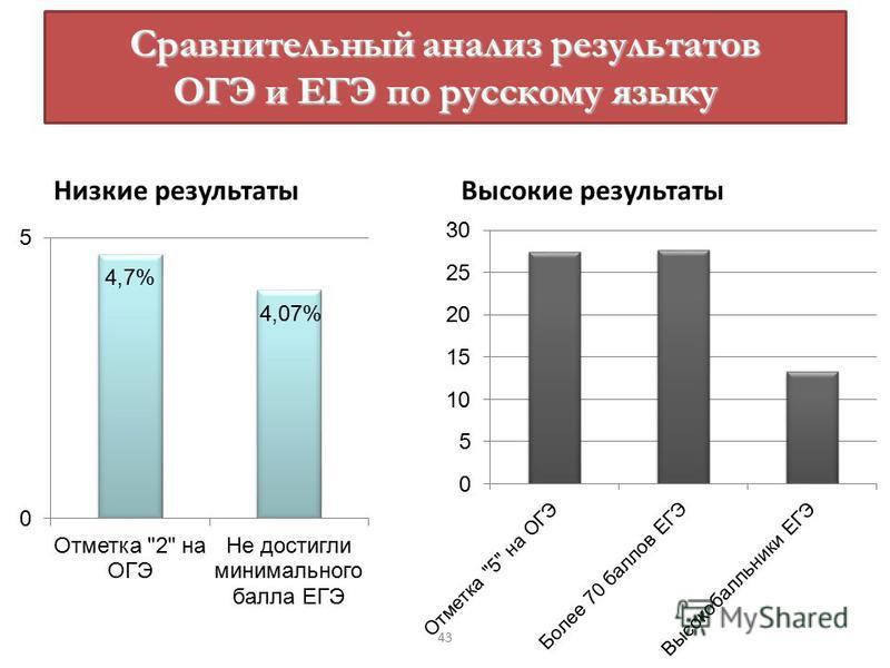 Сравнительный анализ результатов ОГЭ и ЕГЭ по русскому языку Низкие результаты Высокие результаты 43
