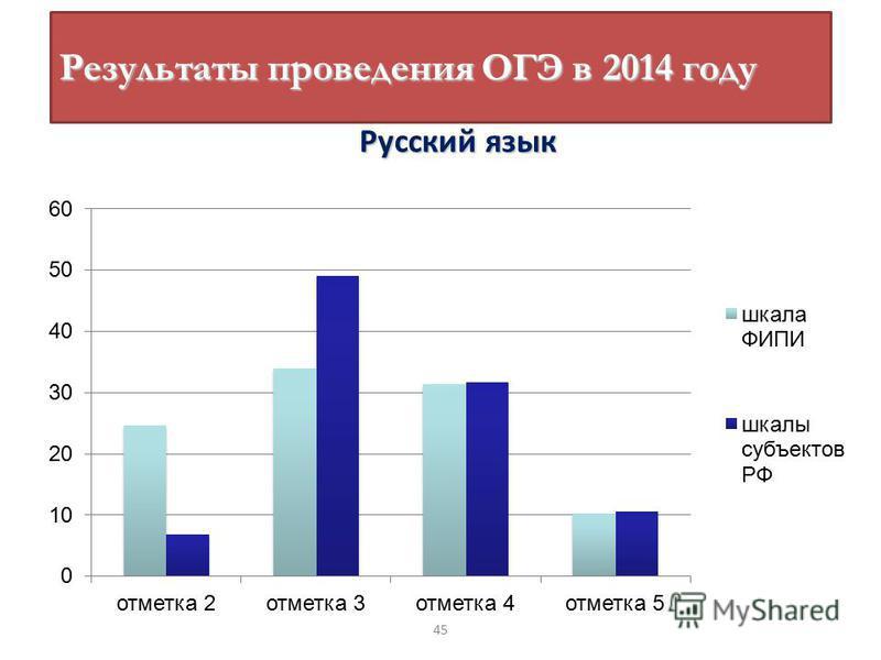 Русский язык Результаты проведения ОГЭ в 2014 году 45