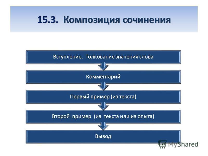 15.3. Композиция сочинения 15.3. Композиция сочинения Вывод Второй пример (из текста или из опыта) Первый пример (из текста) Комментарий Вступление. Толкование значения слова
