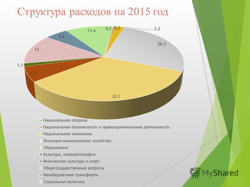 Структура расходов на 2015 год