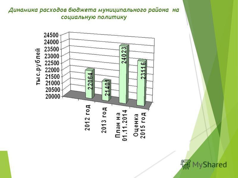 Динамика расходов бюджета муниципального района на социальную политику
