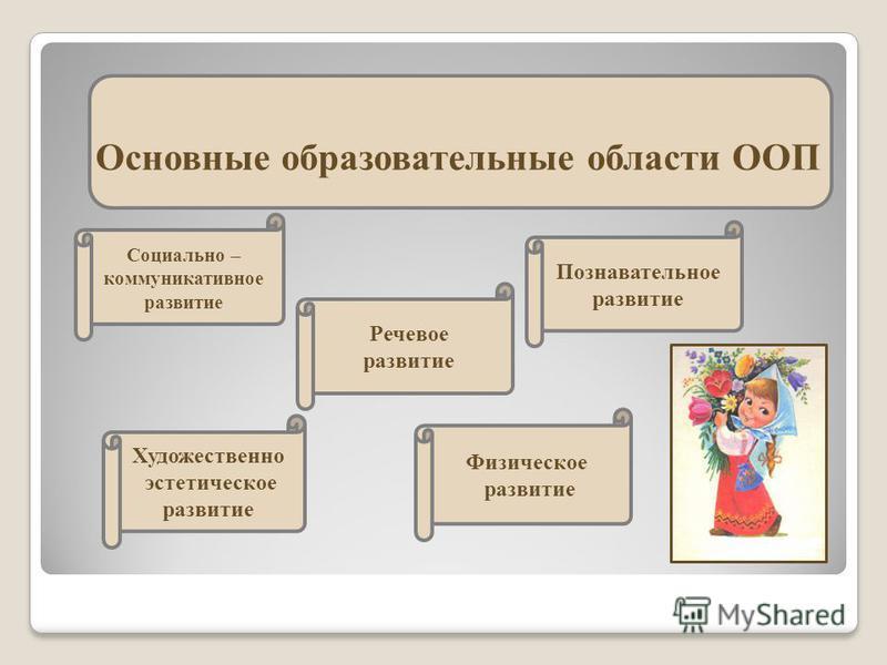 Основные образовательные области ООП Социально – коммуникативное развитие Речевое развитие Художественно эстетическое развитие Физическое развитие Познавательное развитие
