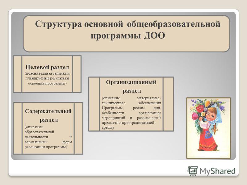 Структура основной общеобразовательной программы ДОО Целевой раздел (пояснительная записка и планируемые результаты освоения программы) Содержательный раздел (описание образовательной деятельности и вариативных форм реализации программы) Организацион