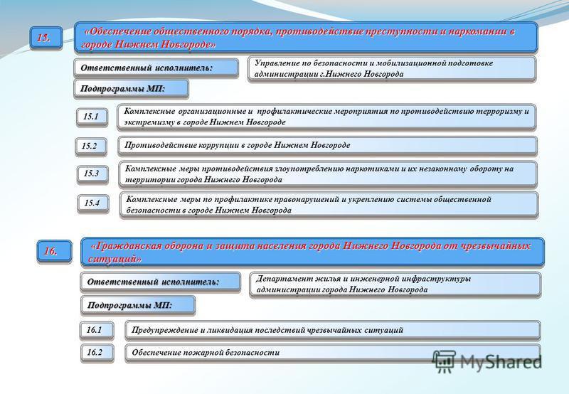 «Обеспечение общественного порядка, противодействие преступности и наркомании в городе Нижнем Новгороде» «Обеспечение общественного порядка, противодействие преступности и наркомании в городе Нижнем Новгороде» Комплексные организационные и профилакти