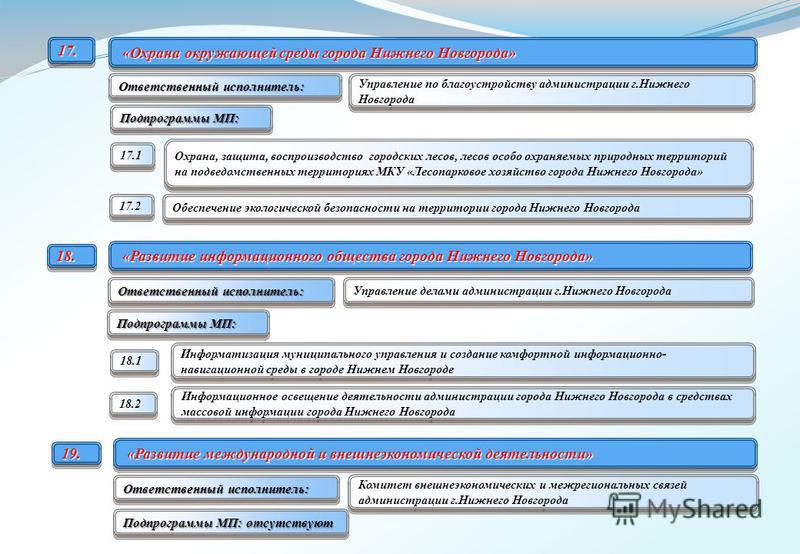 «Охрана окружающей среды города Нижнего Новгорода» «Охрана окружающей среды города Нижнего Новгорода» Охрана, защита, воспроизводство городских лесов, лесов особо охраняемых природных территорий на подведомственных территориях МКУ «Лесопарковое хозяй