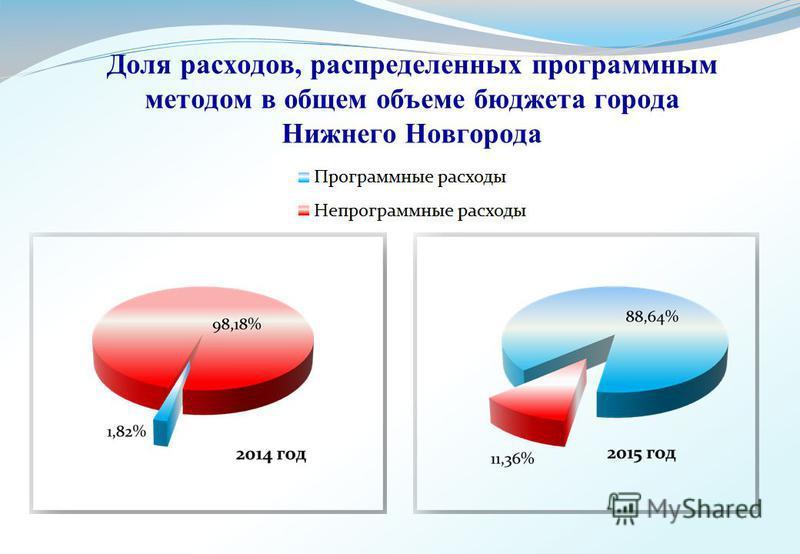 Доля расходов, распределенных программным методом в общем объеме бюджета города Нижнего Новгорода