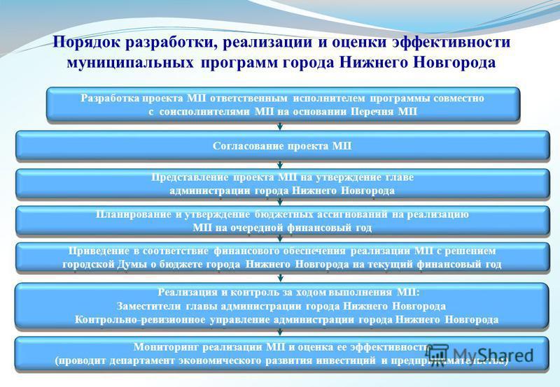 Порядок разработки, реализации и оценки эффективности муниципальных программ города Нижнего Новгорода Разработка проекта МП ответственным исполнителем программы совместно с соисполнителями МП на основании Перечня МП Разработка проекта МП ответственны