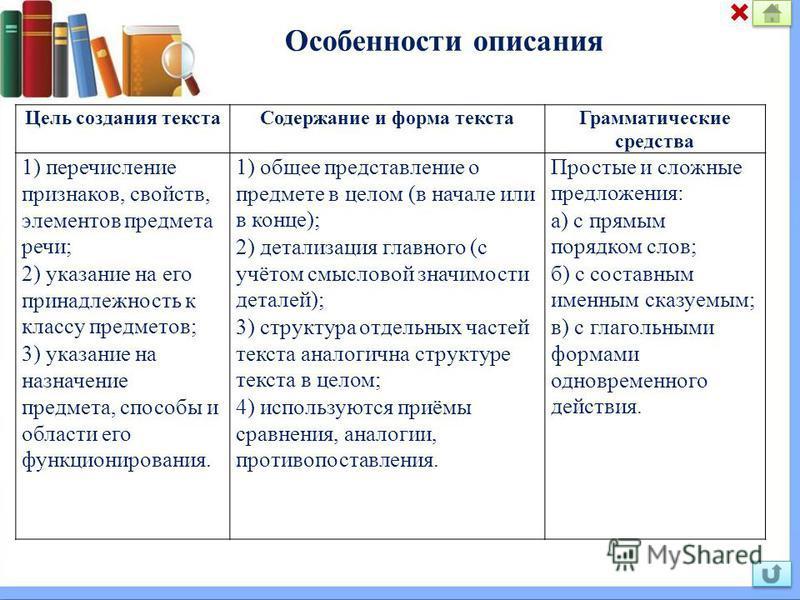 Особенности описания Цель создания текста Содержание и форма текста Грамматические средства 1) перечисление признаков, свойств, элементов предмета речи; 2) указание на его принадлежность к классу предметов; 3) указание на назначение предмета, способы