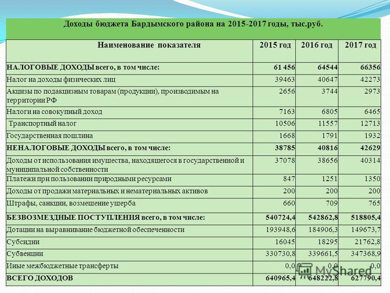 Доходы бюджета Бардымского района на 2015-2017 годы, тыс.руб. Наименование показателя 2015 год 2016 год 2017 год НАЛОГОВЫЕ ДОХОДЫ всего, в том числе:61 4566454466356 Налог на доходы физических лиц 394634064742273 Акцизы по подакцизным товарам (продук