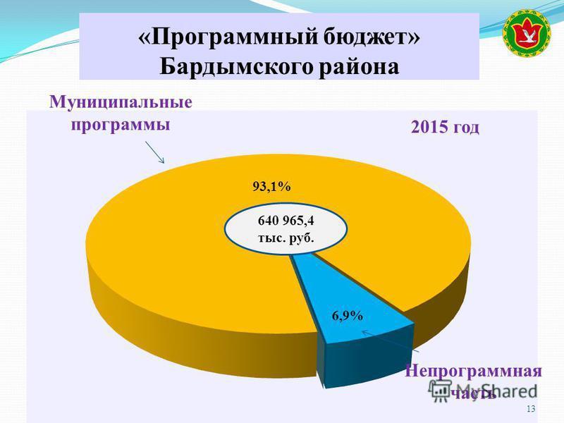13 640 965,4 тыс. руб. 6,9% Непрограммная часть «Программный бюджет» Бардымского района Муниципальные программы
