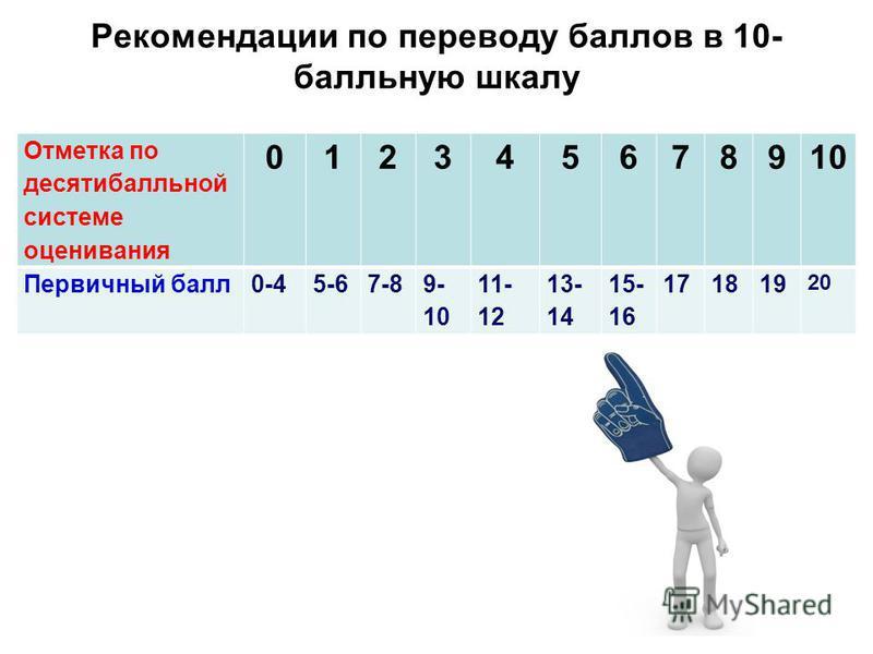 Рекомендации по переводу баллов в 10- балльную шкалу Отметка по десятибалльной системе оценивания 012345678910 Первичный балл 0-45-67-89- 10 11- 12 13- 14 15- 16 171819 20
