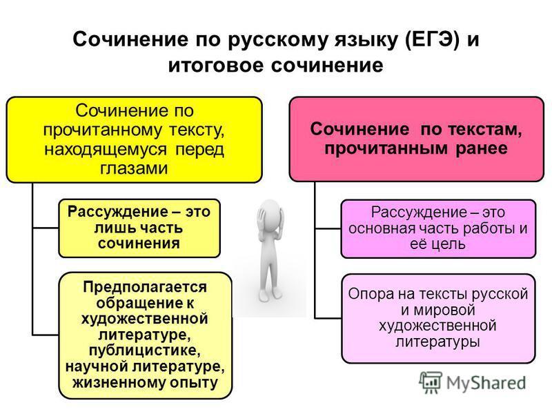 Сочинение по русскому языку (ЕГЭ) и итоговое сочинение Сочинение по прочитанному тексту, находящемуся перед глазами Рассуждение – это лишь часть сочинения Предполагается обращение к художественной литературе, публицистике, научной литературе, жизненн