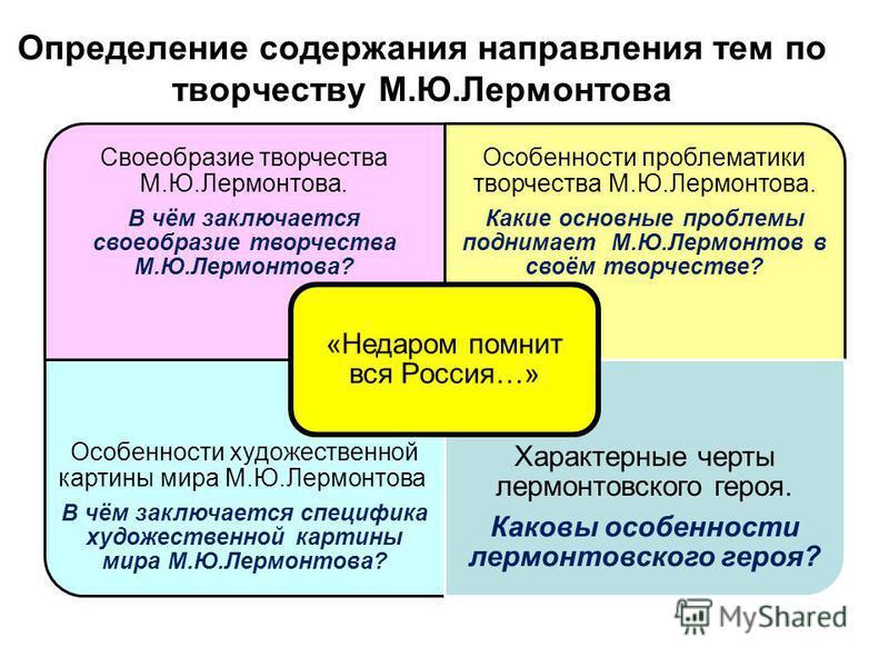 Определение содержания направления тем по творчеству М.Ю.Лермонтова Своеобразие творчества М.Ю.Лермонтова. В чём заключается своеобразие творчества М.Ю.Лермонтова? Особенности проблематики творчества М.Ю.Лермонтова. Какие основные проблемы поднимает