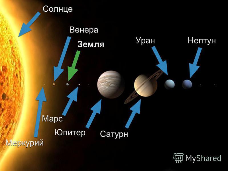 Земля Юпитер Солнце Нептун Марс Сатурн Уран Венера Меркурий