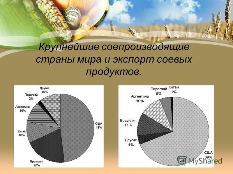 Крупнейшие сое производящие страны мира и экспорт соевых продуктов.