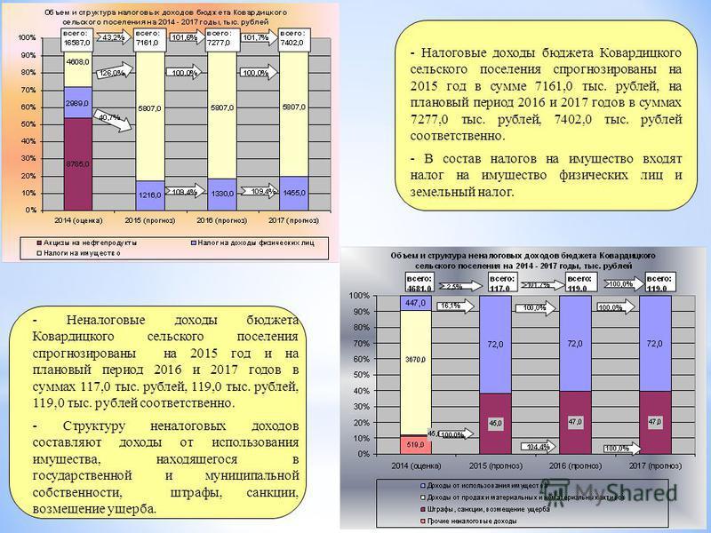 - Налоговые доходы бюджета Ковардицкого сельского поселения спрогнозированы на 2015 год в сумме 7161,0 тыс. рублей, на плановый период 2016 и 2017 годов в суммах 7277,0 тыс. рублей, 7402,0 тыс. рублей соответственно. - В состав налогов на имущество в