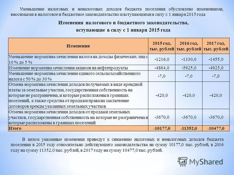 Уменьшение налоговых и неналоговых доходов бюджета поселения обусловлено изменениями, вносимыми в налоговое и бюджетное законодательство и вступающими в силу с 1 января 2015 года Изменения налогового и бюджетного законодательства, вступающие в силу с
