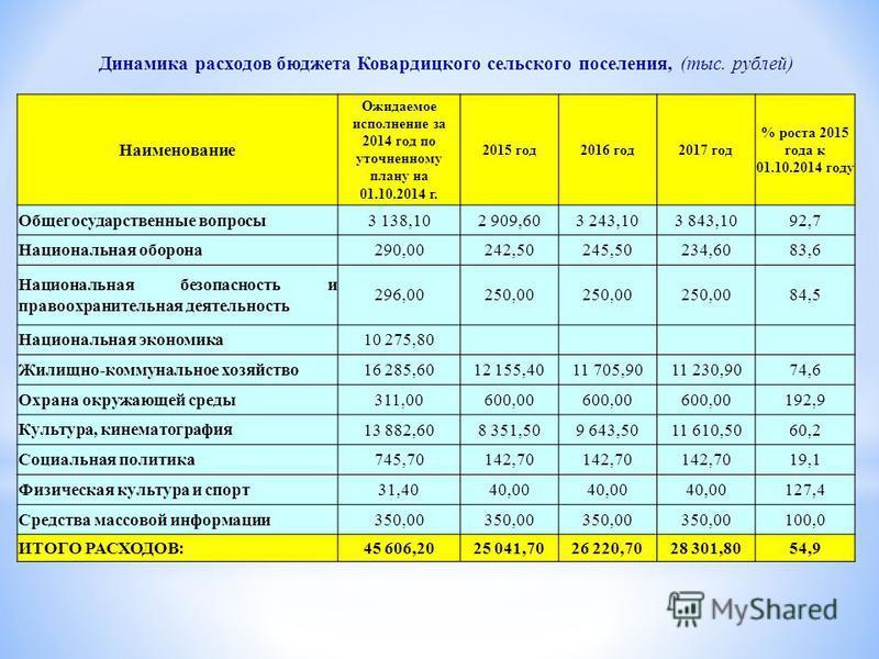 Динамика расходов бюджета Ковардицкого сельского поселения, (тыс. рублей) Наименование Ожидаемое исполнение за 2014 год по уточненному плану на 01.10.2014 г. 2015 год 2016 год 2017 год % роста 2015 года к 01.10.2014 году Общегосударственные вопросы 3