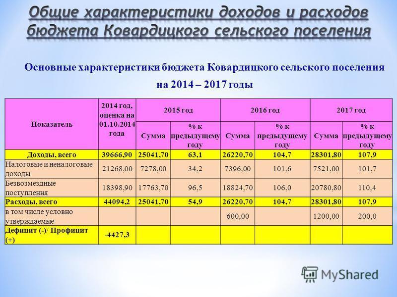 Основные характеристики бюджета Ковардицкого сельского поселения на 2014 – 2017 годы Показатель 2014 год, оценка на 01.10.2014 года 2015 год 2016 год 2017 год Сумма % к предыдущему году Сумма % к предыдущему году Сумма % к предыдущему году Доходы, вс