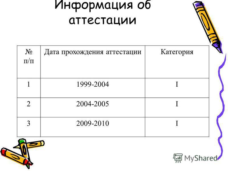 Информация об аттестации п/п Дата прохождения аттестации Категория 11999-2004Ι 22004-2005Ι 32009-2010Ι