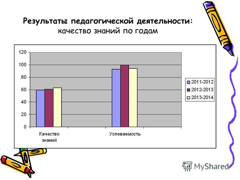 Результаты педагогической деятельности: качество знаний по годам