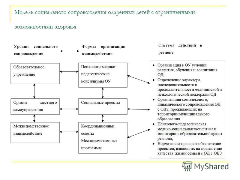 Модель социального сопровождения одаренных детей с ограниченными возможностями здоровья