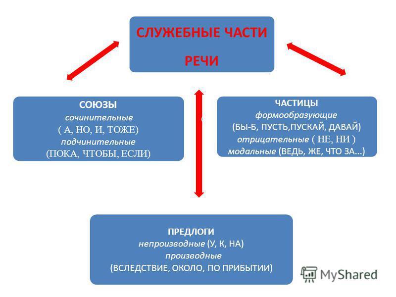 СЛУЖЕБНЫЕ ЧАСТИ РЕЧИ ПРЕДЛОГИ непроизводные (У, К, НА) производные (ВСЛЕДСТВИЕ, ОКОЛО, ПО ПРИБЫТИИ) ЧАСТИЦЫ формообразующие (БЫ-Б, ПУСТЬ,ПУСКАЙ, ДАВАЙ) отрицательные ( НЕ, НИ ) модальные (ВЕДЬ, ЖЕ, ЧТО ЗА...) СОЮЗЫ сочинительные ( А, НО, И, ТОЖЕ) под
