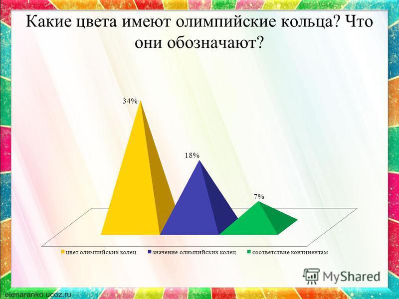 Какие цвета имеют олимпийские кольца? Что они обозначают?