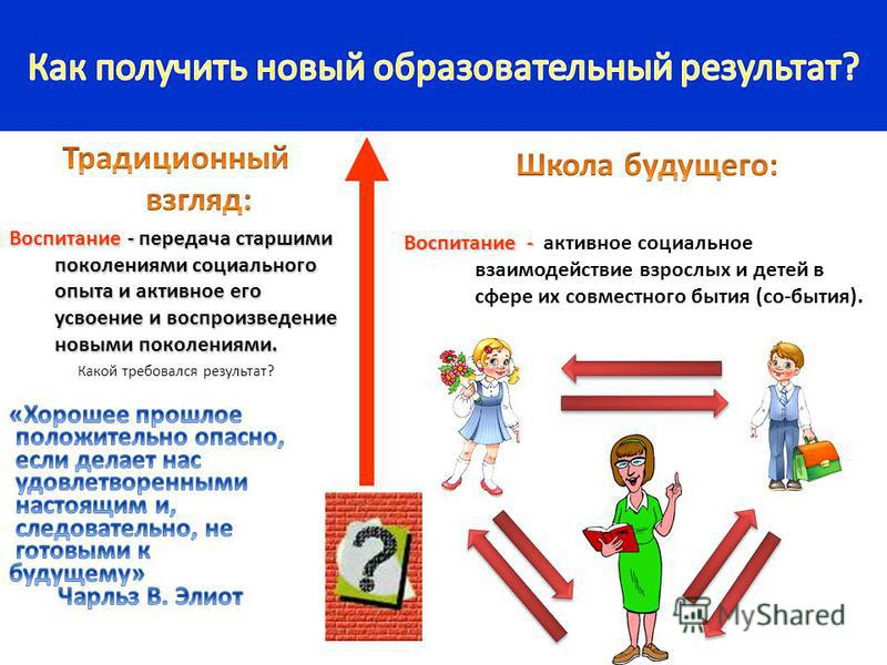 Воспитание - Воспитание - активное социальное взаимодействие взрослых и детей в сфере их совместного бытия (со-бытия).