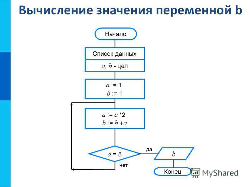 Вычисление значения переменной b Конец да нет Начало Список данных a, b - цел a := 1 b := 1 a = 8 a := a *2 b := b + a b