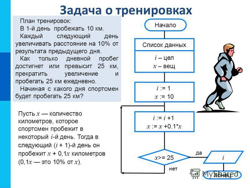 Задача о тренировках Конец да нет Начало Список данных i – цел x – вещ i := 1 x := 10 x >= 25 i := i +1 x := x +0.1* x i План тренировок: В 1-й день пробежать 10 км. Каждый следующий день увеличивать расстояние на 10% от результата предыдущего дня. К