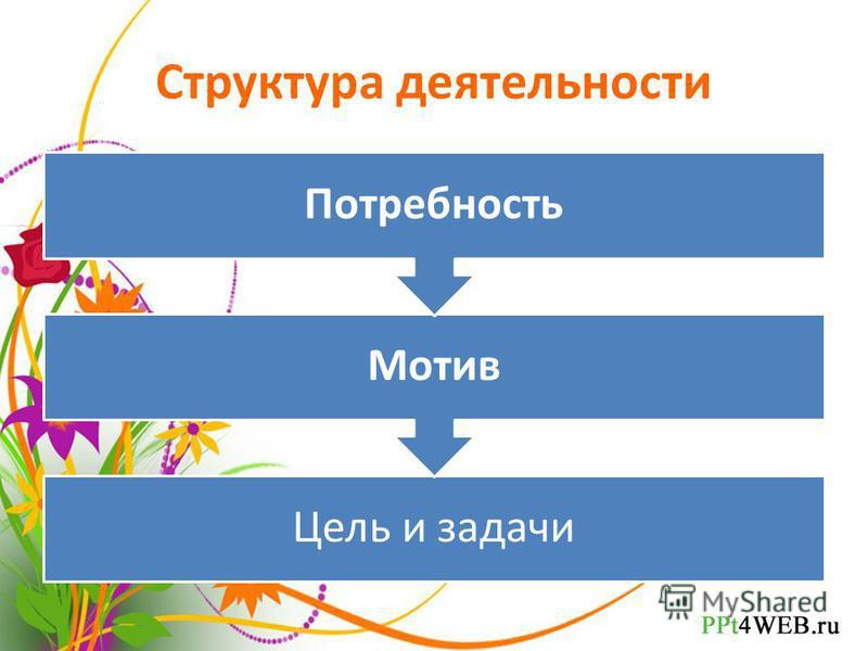 Структура деятельности Цель и задачи Мотив Потребность