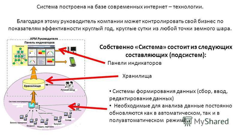 Собственно «Система» состоит из следующих составляющих (подсистем): Панели индикаторов Хранилища Системы формирования данных (сбор, ввод, редактирование данных) Необходимые для анализа данные постоянно обновляются как в автоматическом, так и в полуав