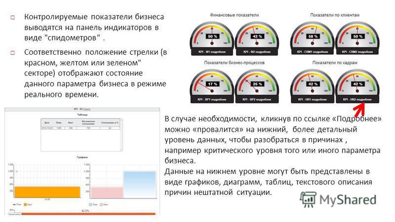 Контролируемые показатели бизнеса выводятся на панель индикаторов в виде