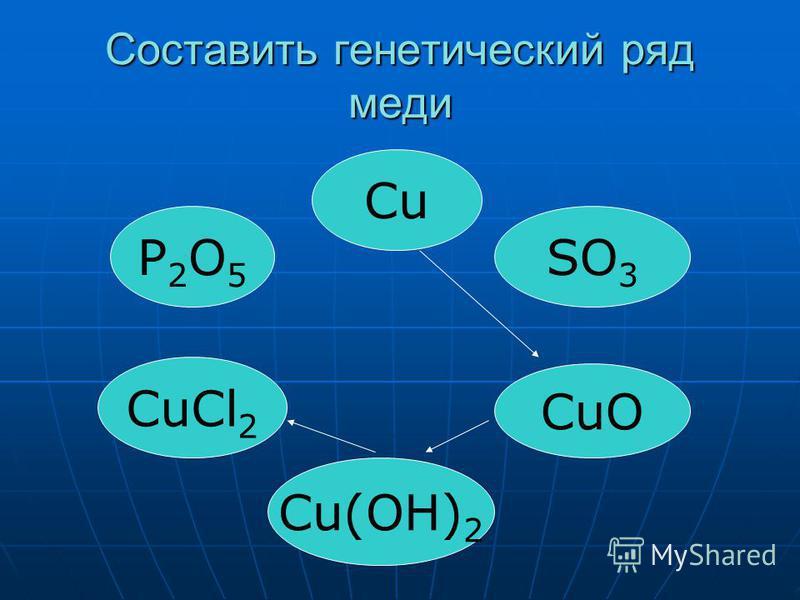 Составить генетический ряд меди CuCl 2 СuСu CuO Cu(OH) 2 SO 3 P2O5P2O5