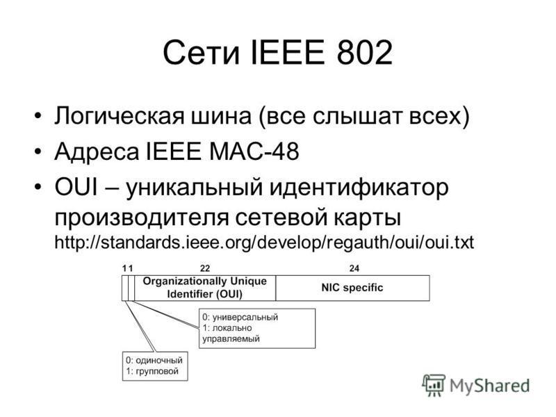 Сети IEEE 802 Логическая шина (все слышат всех) Адреса IEEE MAC-48 OUI – уникальный идентификатор производителя сетевой карты http://standards.ieee.org/develop/regauth/oui/oui.txt