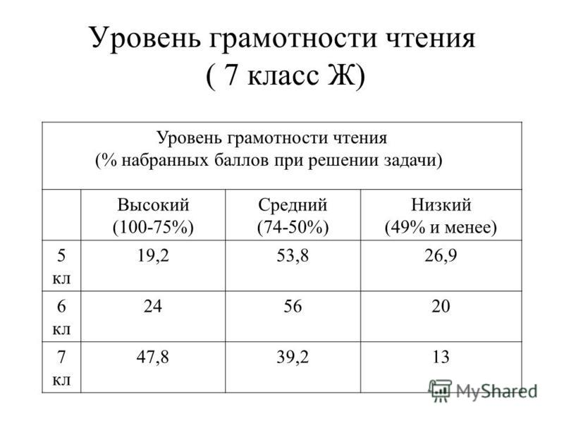 Уровень грамотности чтения ( 7 класс Ж) Уровень грамотности чтения (% набранных баллов при решении задачи) Высокий (100-75%) Средний (74-50%) Низкий (49% и менее) 5 кл 19,253,826,9 6 кл 245620 7 кл 47,839,213