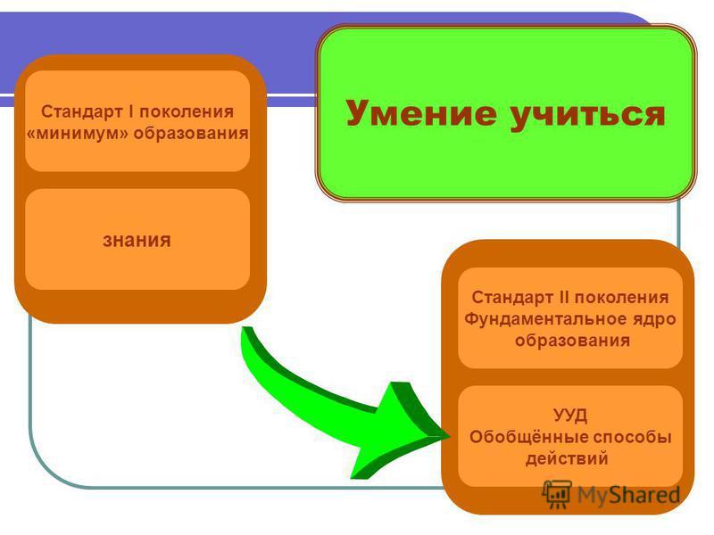 Стандарт I поколения «минимум» образования Стандарт II поколения Фундаментальное ядро образования знания УУД Обобщённые способы действий Умение учиться