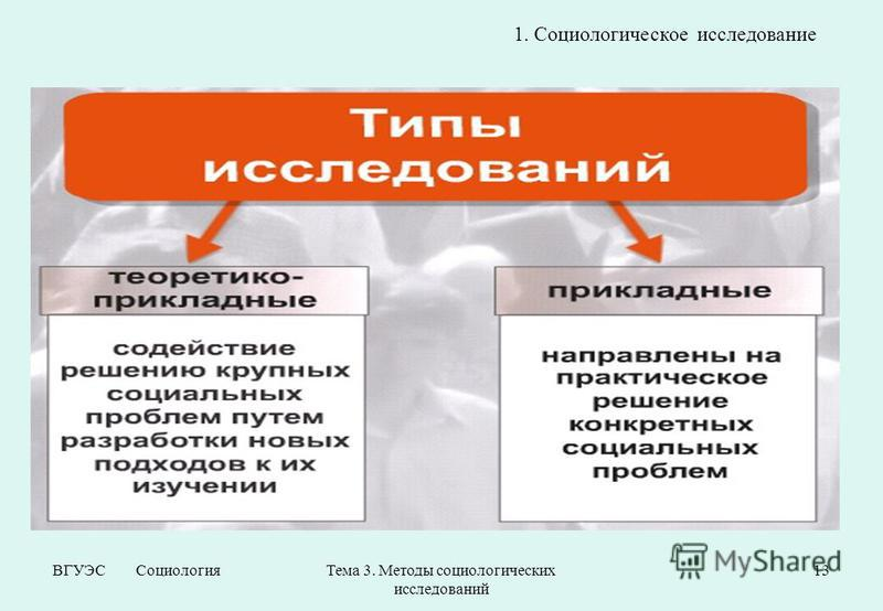 ВГУЭС Социология Тема 3. Методы социологических исследований 13 1. Социологическое исследование