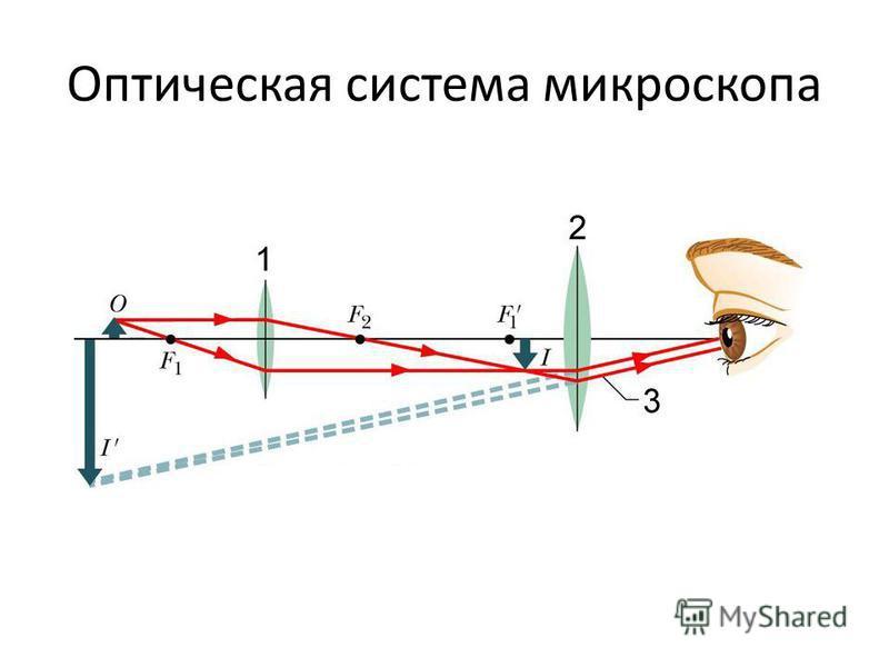 Оптическая система микроскопа