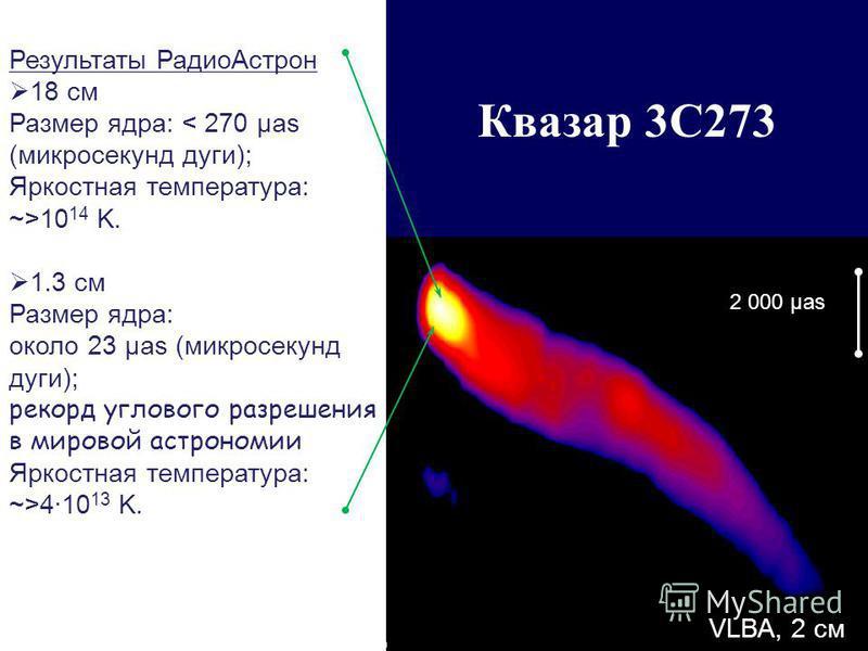 Квазар 3C273 Результаты Радио Астрон 18 см Размер ядра: < 270 µas (микросекунд дуги); Яркостная температура: ~>10 14 K. 1.3 см Размер ядра: около 23 µas (микросекунд дуги); рекорд углового разрешения в мировой астрономии Яркостная температура: ~>4·10
