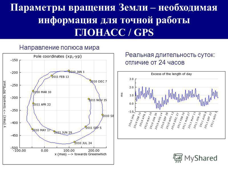 Параметры вращения Земли – необходимая информация для точной работы ГЛОНАСС / GPS Направление полюса мира Реальная длительность суток: отличие от 24 часов
