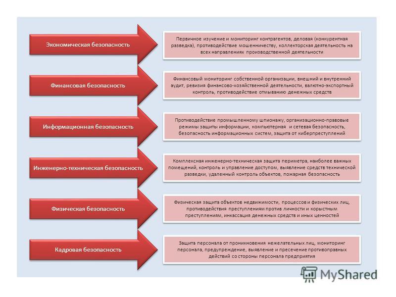 Экономическая безопасность Финансовая безопасность Информационная безопасность Инженерно-техническая безопасность Физическая безопасность Кадровая безопасность Первичное изучение и мониторинг контрагентов, деловая (конкурентная разведка), противодейс