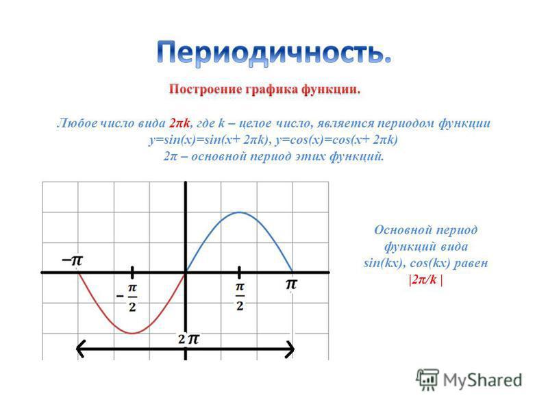 Любое число вида 2πk, где k – целое число, является периодом функции y=sin(x)=sin(x+ 2πk), y=cos(x)=cos(x+ 2πk) 2π – основной период этих функций. Основной период функций вида sin(kx), cos(kx) равен |2π/k |