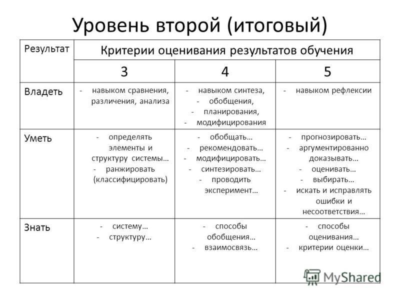 Уровень второй (итоговый) Результат Критерии оценивания результатов обучения 345 Владеть -навыком сравнения, различения, анализа -навыком синтеза, -обобщения, -планирования, -модифицирования -навыком рефлексии Уметь -определять элементы и структуру с