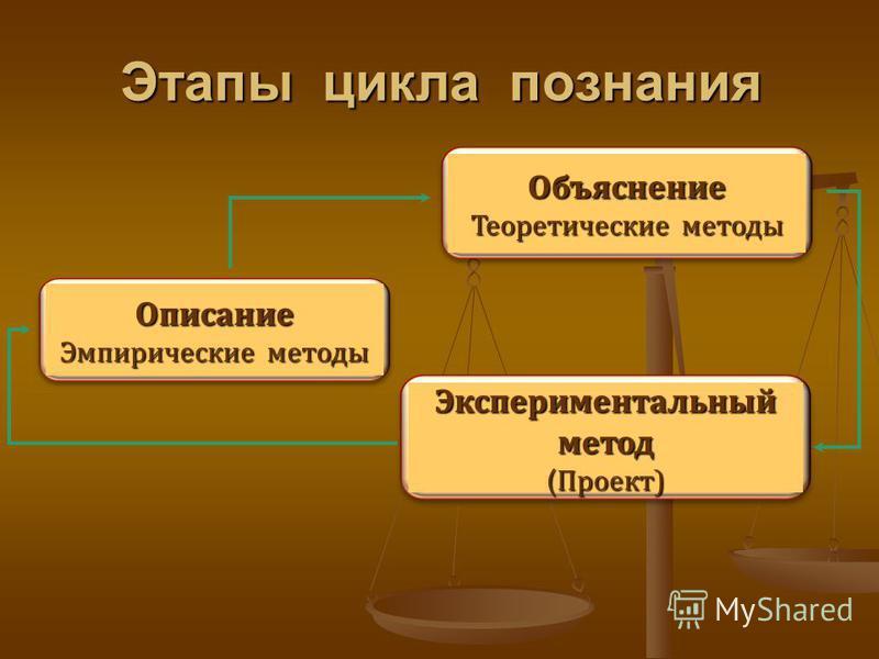 Этапы цикла познания Объяснение Теоретические методы Описание Эмпирические методы Экспериментальный метод ( Проект)