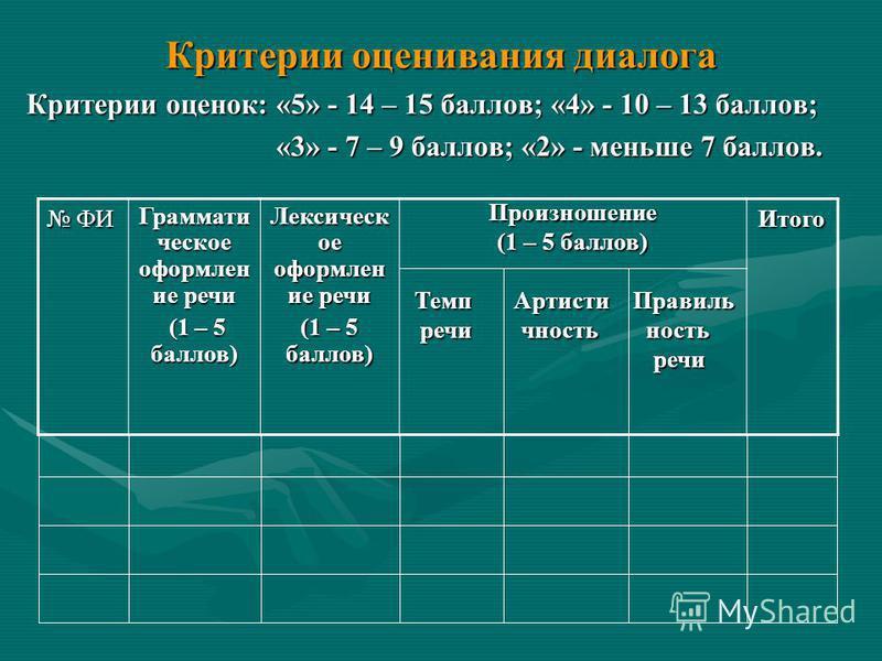 Критерии оценивания диалога Критерии оценок: «5» - 14 – 15 баллов; «4» - 10 – 13 баллов; «3» - 7 – 9 баллов; «2» - меньше 7 баллов. «3» - 7 – 9 баллов; «2» - меньше 7 баллов. ФИ ФИ Граммати ческое оформлен ие речи (1 – 5 баллов) (1 – 5 баллов) Лексич